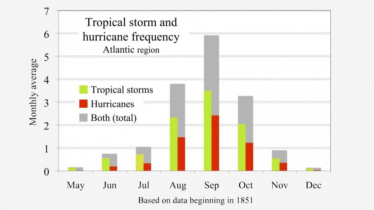 Gráfico de la época de huracanes por mes